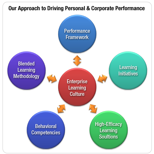 the impact of culture in the learning process How to create a learning culture corporate learning  the impact of learning  a growth mindset is embedded into the company's performance management process.